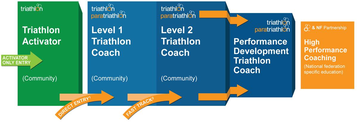 coaching_pathway